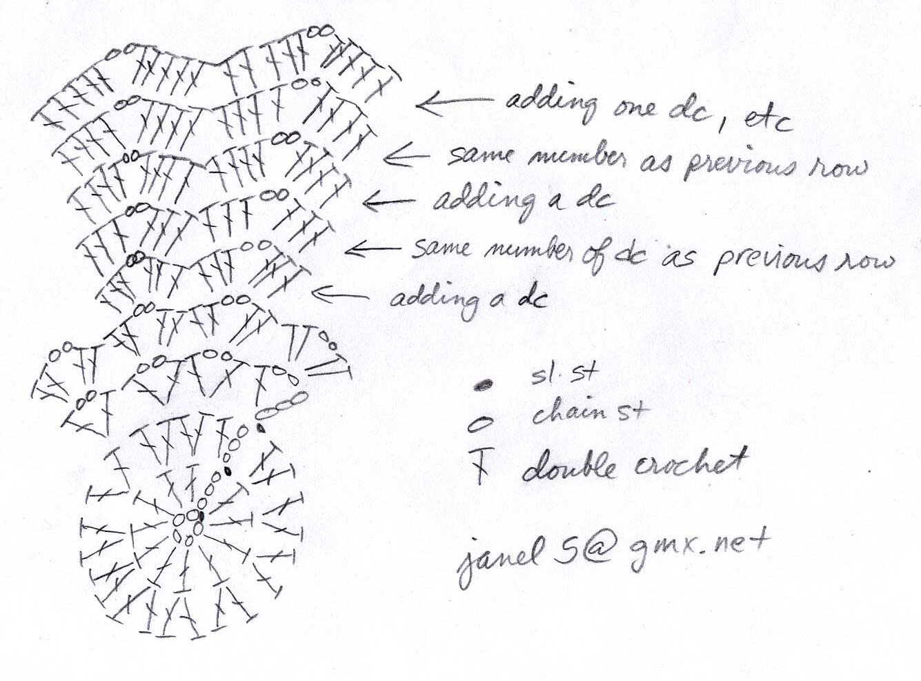 round ripple crochet afghan pattern